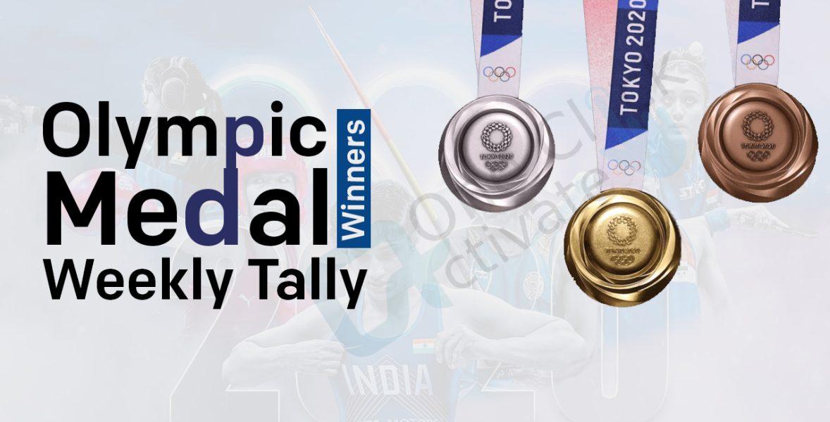 Olympic Medal Tally 2021
